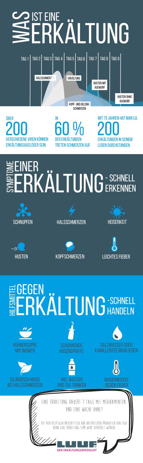LUUF Erkältungen Infografik