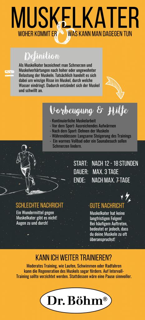 Infografik Muskelkater Apomedica