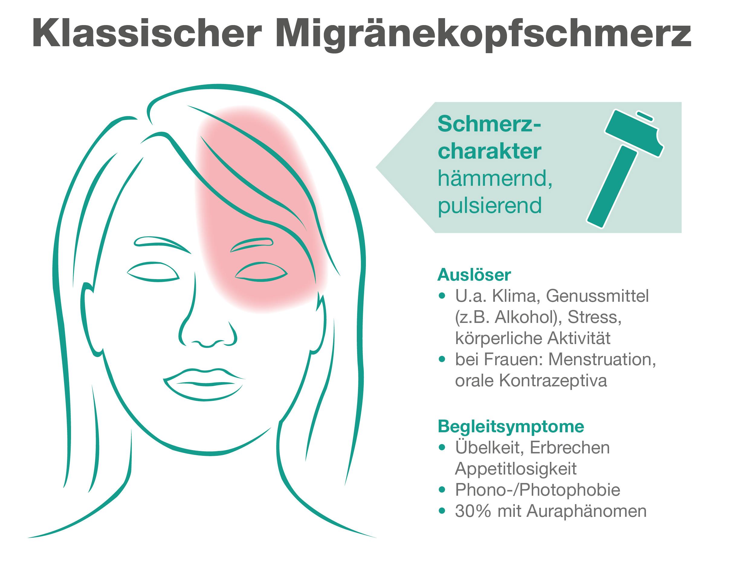 Klassischer Migränekopfschmerz