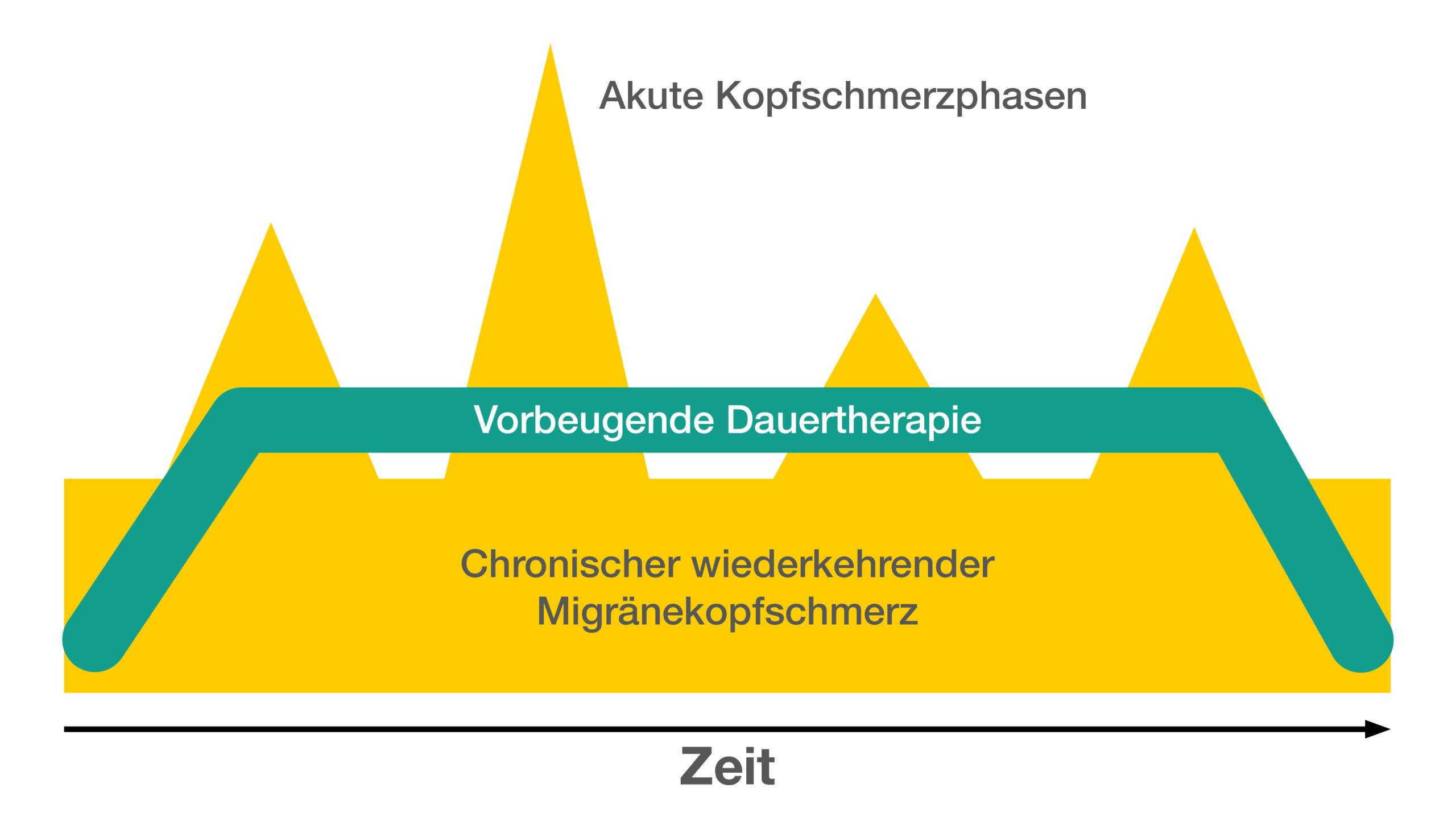 Die unterschiedlichen Phasen bei Kopfschmerz