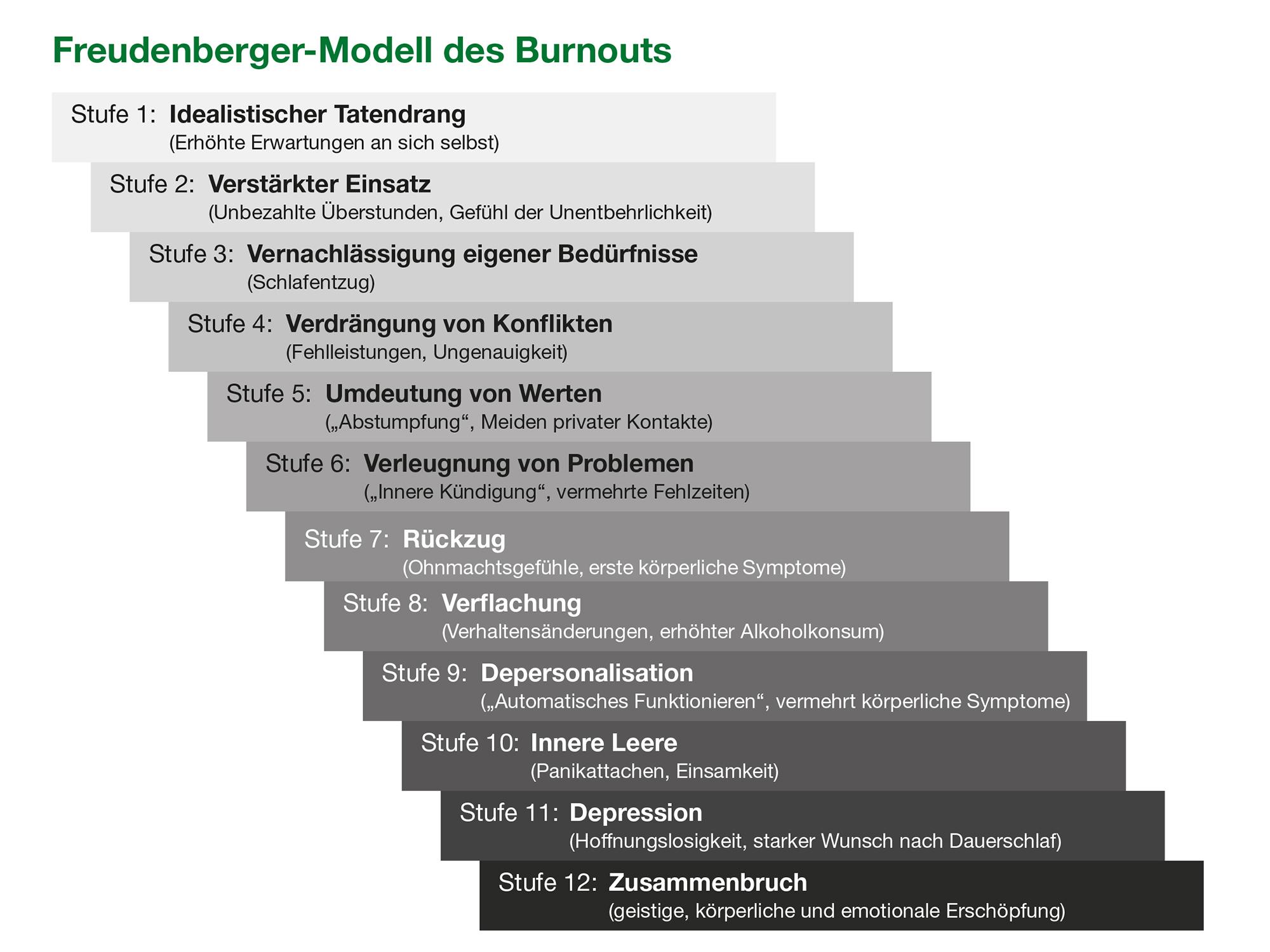 Stufen des Burnouts (adaptiert nach Freudenberger und North 2012)