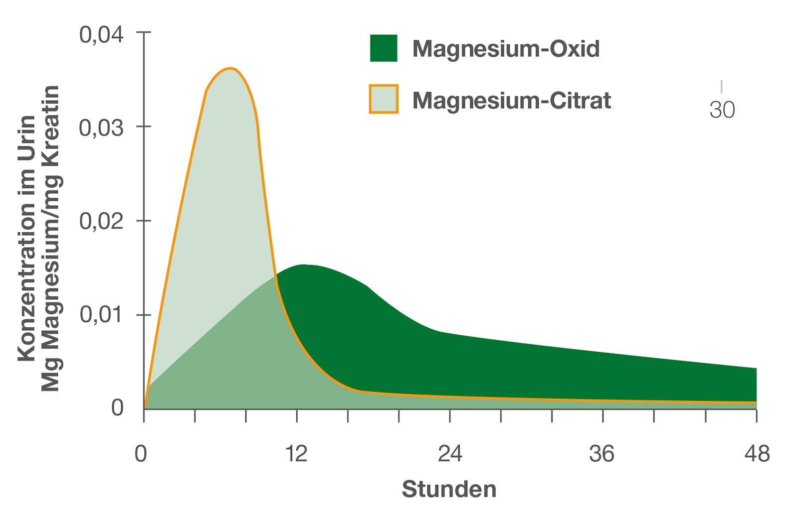 "Magnesiumoxid oder Magnesiumcitrat"" einnehmen?"