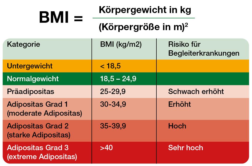 BMI hat Einfluss auf den weiblichen Zyklus
